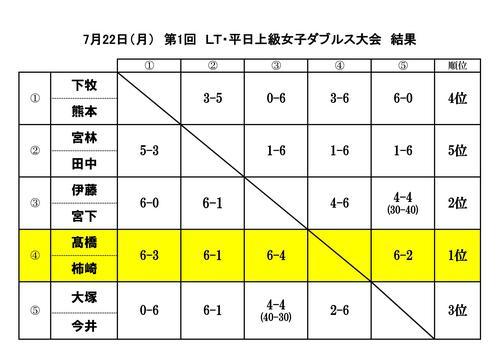 第1回 LT・平日上級女子ダブルス大会 結果.jpg